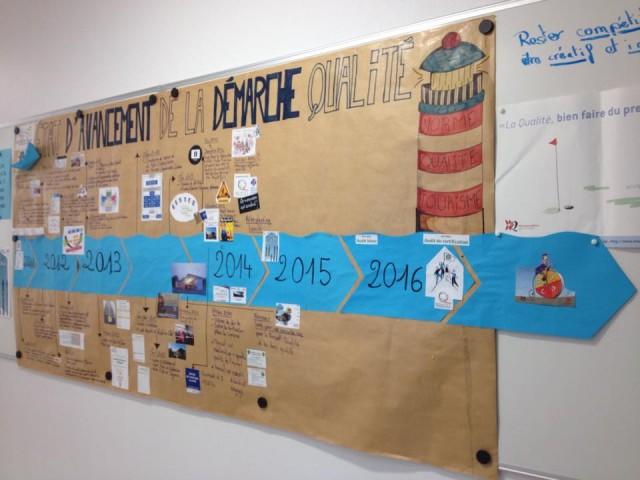 Animation participative - mur de suivi de projet
