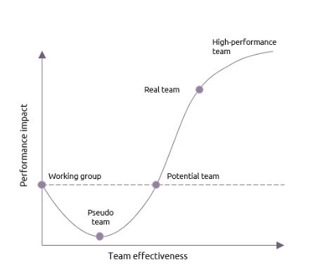 La courbe de performance des équipes selon Katzenbach et Smith